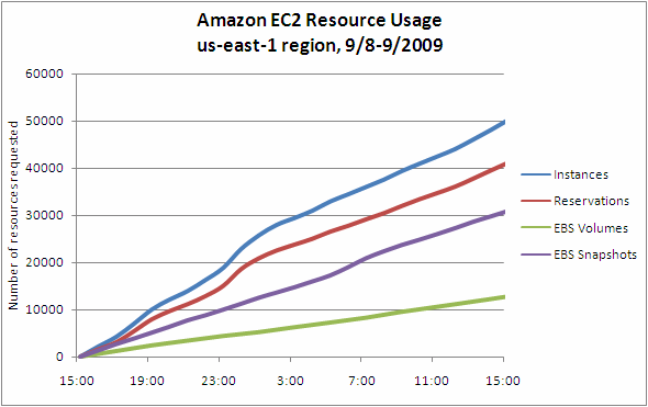 EC2 Resource Usage