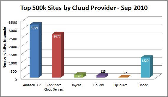 cloud_providers_sep2010.png